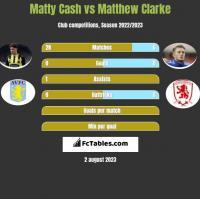 Matty Cash vs Matthew Clarke h2h player stats