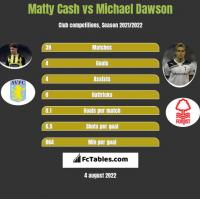 Matty Cash vs Michael Dawson h2h player stats