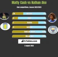 Matty Cash vs Nathan Ake h2h player stats