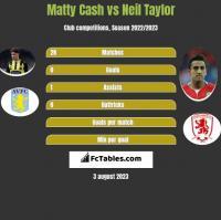 Matty Cash vs Neil Taylor h2h player stats