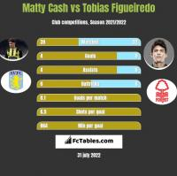 Matty Cash vs Tobias Figueiredo h2h player stats