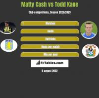 Matty Cash vs Todd Kane h2h player stats