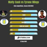 Matty Cash vs Tyrone Mings h2h player stats