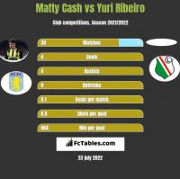 Matty Cash vs Yuri Ribeiro h2h player stats