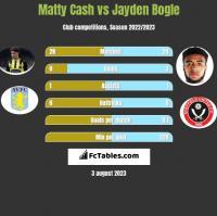 Matty Cash vs Jayden Bogle h2h player stats