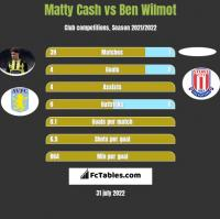 Matty Cash vs Ben Wilmot h2h player stats