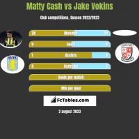 Matty Cash vs Jake Vokins h2h player stats