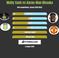 Matty Cash vs Aaron-Wan Bissaka h2h player stats