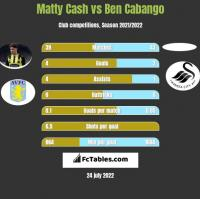 Matty Cash vs Ben Cabango h2h player stats