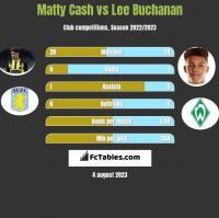 Matty Cash vs Lee Buchanan h2h player stats