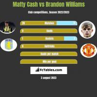 Matty Cash vs Brandon Williams h2h player stats
