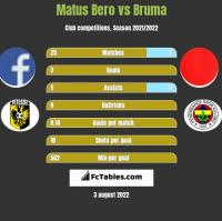Matus Bero vs Bruma h2h player stats