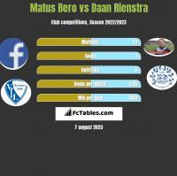 Matus Bero vs Daan Rienstra h2h player stats