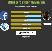Matus Bero vs Darren Maatsen h2h player stats
