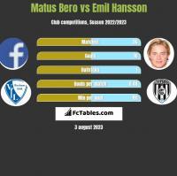 Matus Bero vs Emil Hansson h2h player stats