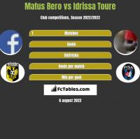 Matus Bero vs Idrissa Toure h2h player stats