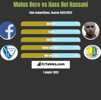 Matus Bero vs Iiass Bel Hassani h2h player stats