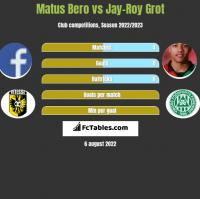 Matus Bero vs Jay-Roy Grot h2h player stats