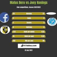 Matus Bero vs Joey Konings h2h player stats