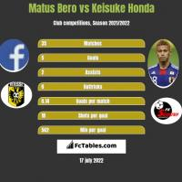 Matus Bero vs Keisuke Honda h2h player stats
