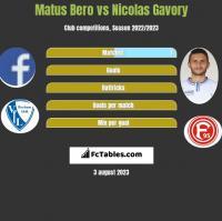 Matus Bero vs Nicolas Gavory h2h player stats