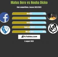 Matus Bero vs Nouha Dicko h2h player stats