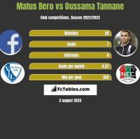Matus Bero vs Oussama Tannane h2h player stats