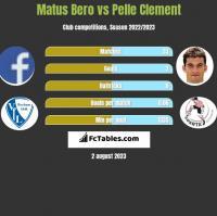 Matus Bero vs Pelle Clement h2h player stats