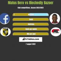 Matus Bero vs Riechedly Bazoer h2h player stats