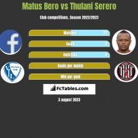 Matus Bero vs Thulani Serero h2h player stats