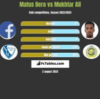 Matus Bero vs Mukhtar Ali h2h player stats
