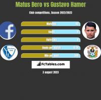 Matus Bero vs Gustavo Hamer h2h player stats