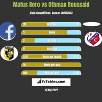 Matus Bero vs Othman Boussaid h2h player stats