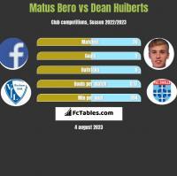 Matus Bero vs Dean Huiberts h2h player stats