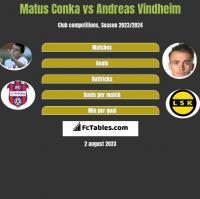 Matus Conka vs Andreas Vindheim h2h player stats