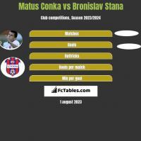 Matus Conka vs Bronislav Stana h2h player stats