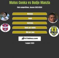 Matus Conka vs Budje Manzia h2h player stats