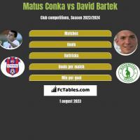 Matus Conka vs David Bartek h2h player stats