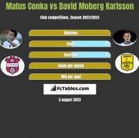 Matus Conka vs David Moberg Karlsson h2h player stats