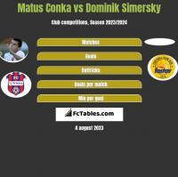 Matus Conka vs Dominik Simersky h2h player stats