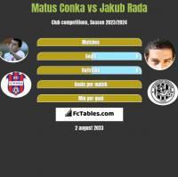 Matus Conka vs Jakub Rada h2h player stats
