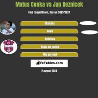 Matus Conka vs Jan Reznicek h2h player stats