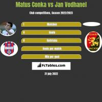 Matus Conka vs Jan Vodhanel h2h player stats