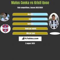 Matus Conka vs Kristi Qose h2h player stats