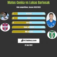 Matus Conka vs Lukas Bartosak h2h player stats