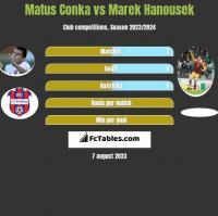 Matus Conka vs Marek Hanousek h2h player stats