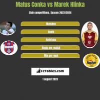 Matus Conka vs Marek Hlinka h2h player stats