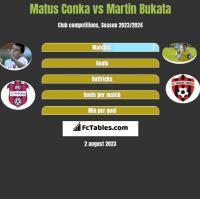 Matus Conka vs Martin Bukata h2h player stats