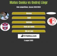 Matus Conka vs Ondrej Lingr h2h player stats