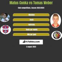 Matus Conka vs Tomas Weber h2h player stats